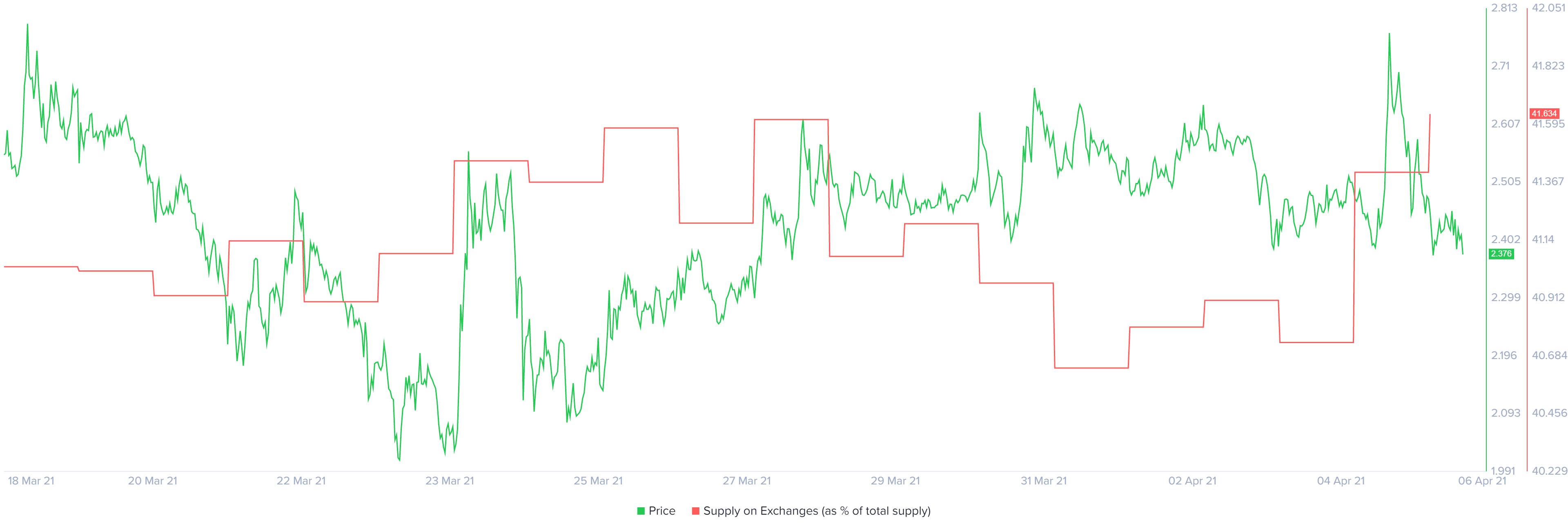 ENJ price